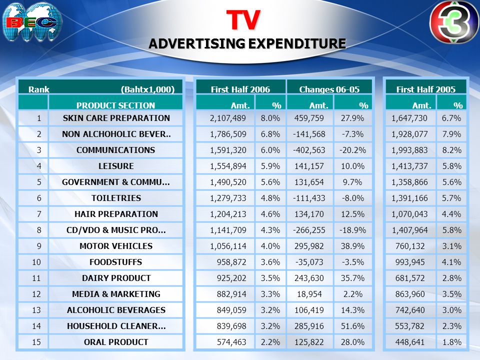 TV ADVERTISING EXPENDITURE (Baht x 1,000) First Half of 2006Changes 06-05First Half of 2005 PRODUCT SECTION Amt.% % % SKIN CARE PREPARATION 2,107,4898.0%459,75927.9%1,647,7306.7% MOTOR VEHICLES 1,056,1144.0%295,98238.9%760,1323.1% HOUSEHOLD CLEANER… 839,6983.2%285,91651.6%553,7822.3% DAIRY PRODUCT 925,2023.5%243,63035.7%681,5722.8% PETROL 294,0661.1%234,511393.8%59,5550.2% INSURANCE 301,7901.1%197,116188.3%104,6740.4% RETAIL STORES 476,6771.8%167,95354.4%308,7241.3% CERDIT/DEBIT CARDS 308,1471.2%155,972102.5%152,1750.6% BAKERY & CHOCOL., etc.