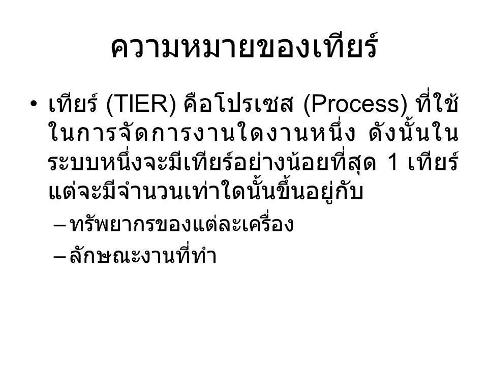 ความหมายของเทียร์ • เทียร์ (TIER) คือโปรเซส (Process) ที่ใช้ ในการจัดการงานใดงานหนึ่ง ดังนั้นใน ระบบหนึ่งจะมีเทียร์อย่างน้อยที่สุด 1 เทียร์ แต่จะมีจำน