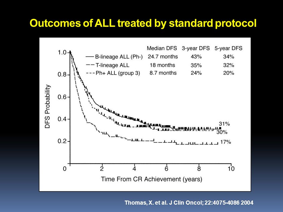 Outcomes of ALL treated by standard protocol Thomas, X. et al. J Clin Oncol; 22:4075-4086 2004