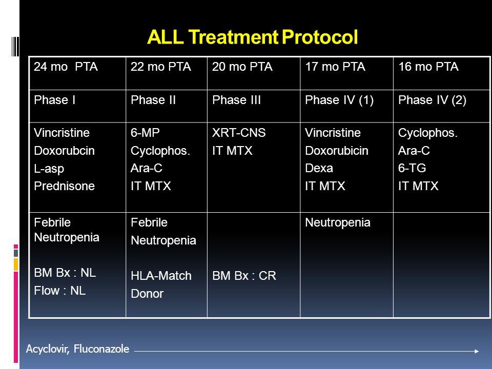 ALL Treatment Protocol 24 mo PTA22 mo PTA20 mo PTA17 mo PTA16 mo PTA Phase IPhase IIPhase IIIPhase IV (1)Phase IV (2) Vincristine Doxorubcin L-asp Pre