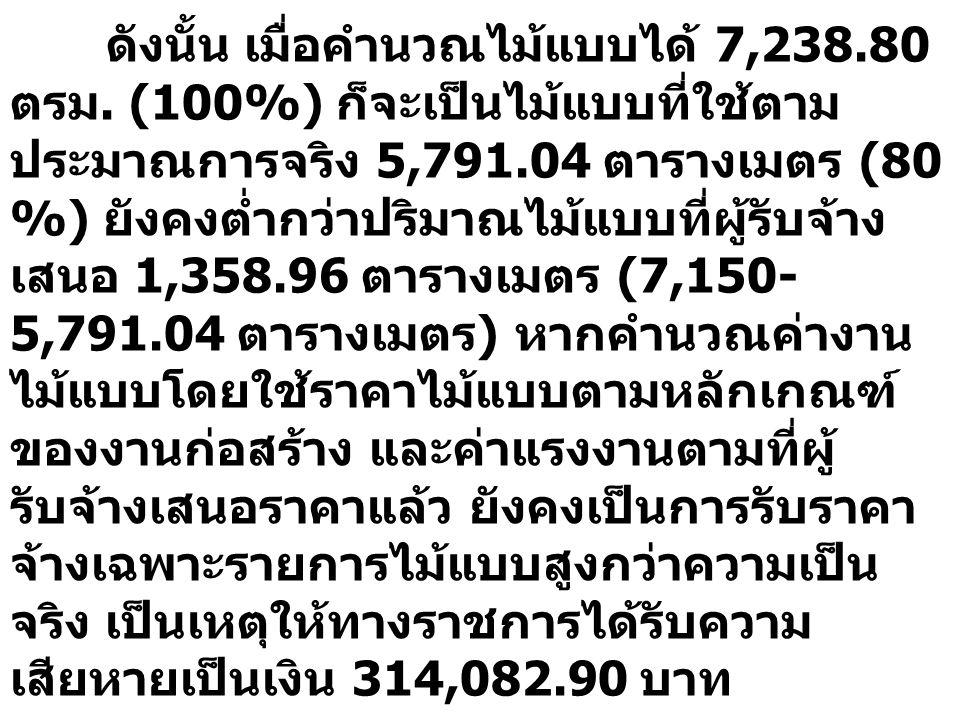 ดังนั้น เมื่อคำนวณไม้แบบได้ 7,238.80 ตรม. (100%) ก็จะเป็นไม้แบบที่ใช้ตาม ประมาณการจริง 5,791.04 ตารางเมตร (80 %) ยังคงต่ำกว่าปริมาณไม้แบบที่ผู้รับจ้าง