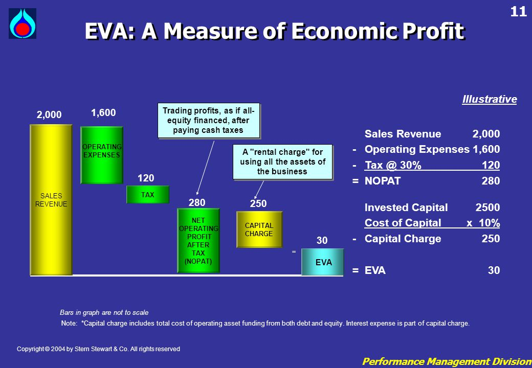 Performance Management Division 11 EVA: A Measure of Economic Profit Copyright © 2004 by Stern Stewart & Co. All rights reserved Sales Revenue2,000 -O
