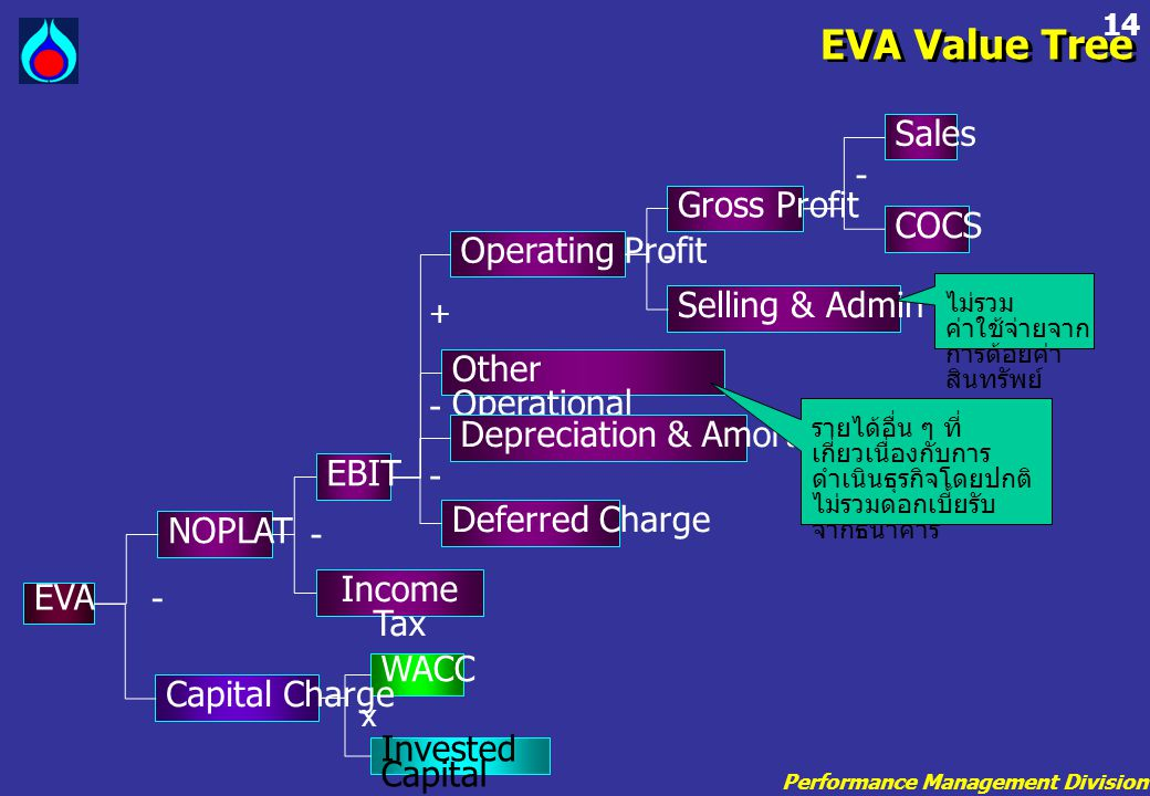 Performance Management Division 14 EVA Value Tree EVA NOPLAT WACC Invested Capital - x Capital Charge Income Tax EBIT Operating Profit Other Operation