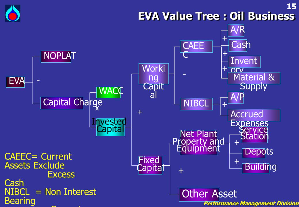 Performance Management Division 15 EVA Value Tree : Oil Business A/R EVA NOPLAT WACC Invested Capital Fixed Capital Worki ng Capit al Net Plant Proper