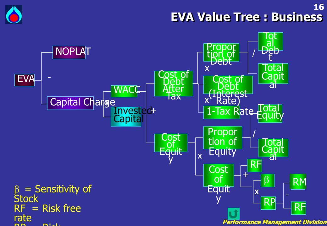 Performance Management Division 16 EVA Value Tree : Business  = Sensitivity of Stock RF = Risk free rate RP = Risk premium RM= Return of market EVA