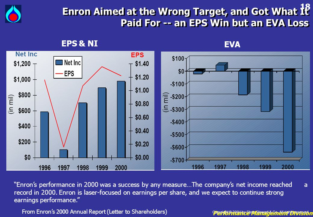 Performance Management Division 18 Enron Aimed at the Wrong Target, and Got What It Paid For -- an EPS Win but an EVA Loss Enron Aimed at the Wrong Ta