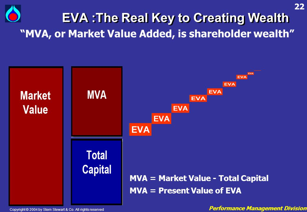"Performance Management Division 22 EVA :The Real Key to Creating Wealth ""MVA, or Market Value Added, is shareholder wealth"" MVA = Market Value - Total"