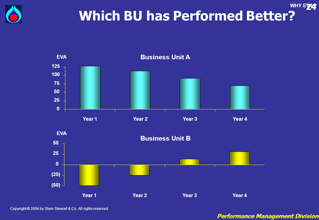 Performance Management Division 24 Which BU has Performed Better? 0 25 50 75 100 125 Year 1Year 2Year 3Year 4 EVA Business Unit A (50) (25) 0 25 50 Ye