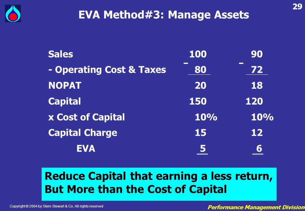 Performance Management Division 29 EVA Method#3: Manage Assets Sales100 90 - Operating Cost & Taxes 80 72 NOPAT 20 18 Capital 150120 x Cost of Capital