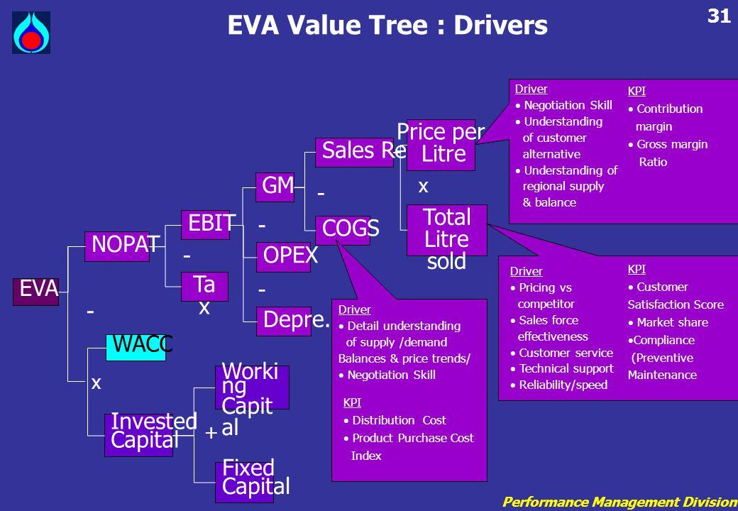Performance Management Division 31 EVA Value Tree : Drivers EVA NOPAT WACC Invested Capital Fixed Capital Worki ng Capit al - x + EBIT Ta x GM OPEX Depre.