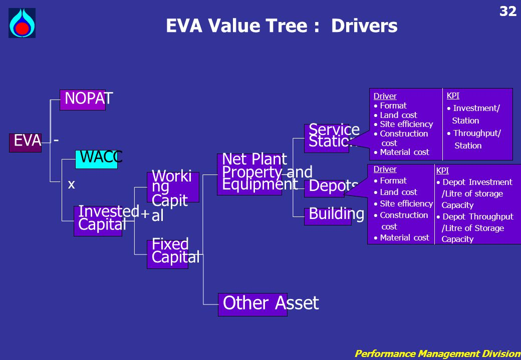 Performance Management Division 32 EVA Value Tree : Drivers EVA NOPAT WACC Invested Capital Fixed Capital Worki ng Capit al Net Plant Property and Equ