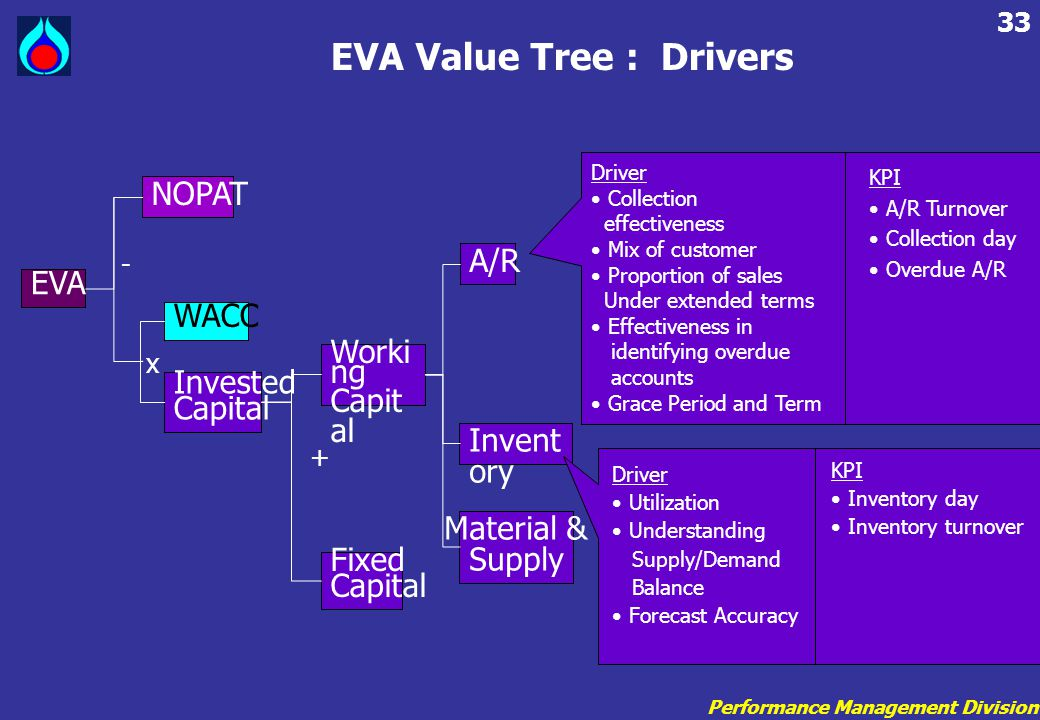 Performance Management Division 33 EVA Value Tree : Drivers A/R Invent ory Material & Supply EVA NOPAT WACC Invested Capital Fixed Capital Worki ng Ca