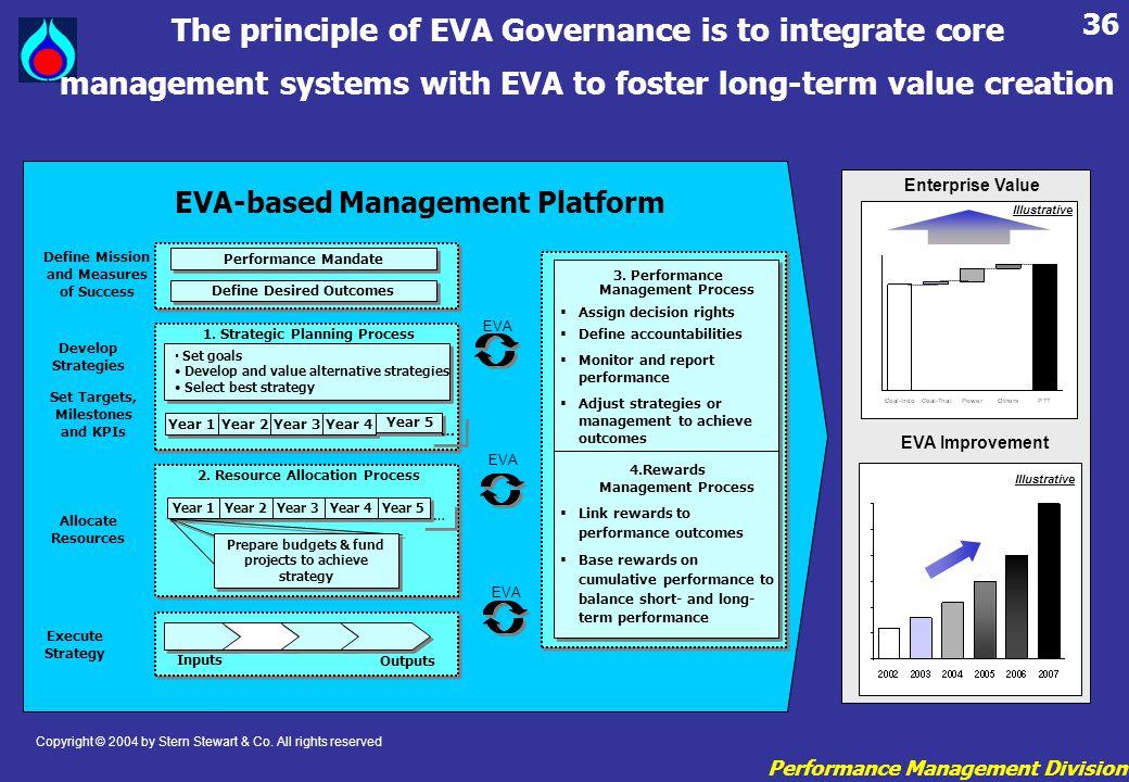 Performance Management Division 36 Enterprise Value Illustrative EVA Improvement Illustrative EVA-based Management Platform The principle of EVA Gover