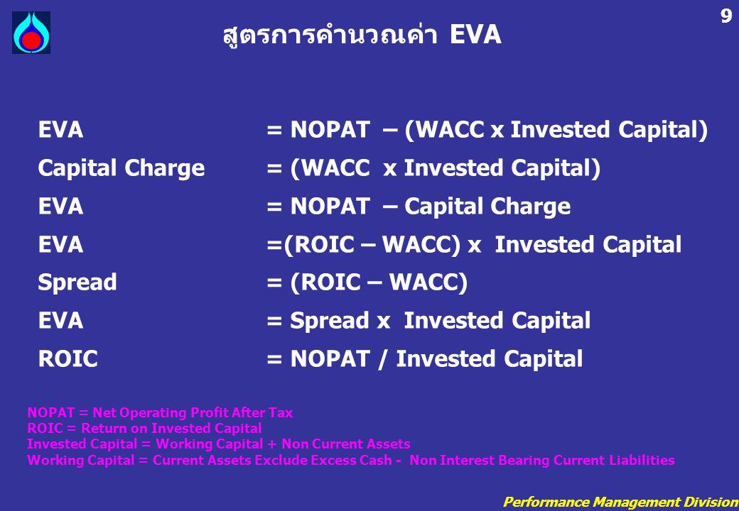 Performance Management Division 9 EVA= NOPAT – (WACC x Invested Capital) Capital Charge = (WACC x Invested Capital) EVA = NOPAT – Capital Charge EVA =