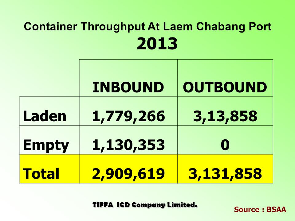 Container Throughput At Laem Chabang Port 2013 TIFFA ICD Company Limited.