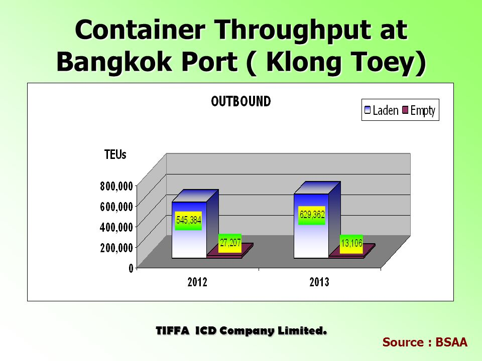 Container Throughput at Bangkok Port ( Klong Toey) TIFFA ICD Company Limited. Source : BSAA