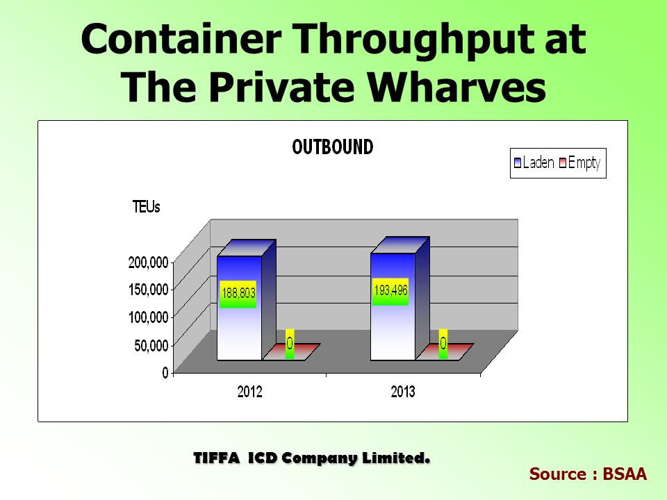 Container Throughput at The Private Wharves TIFFA ICD Company Limited. Source : BSAA