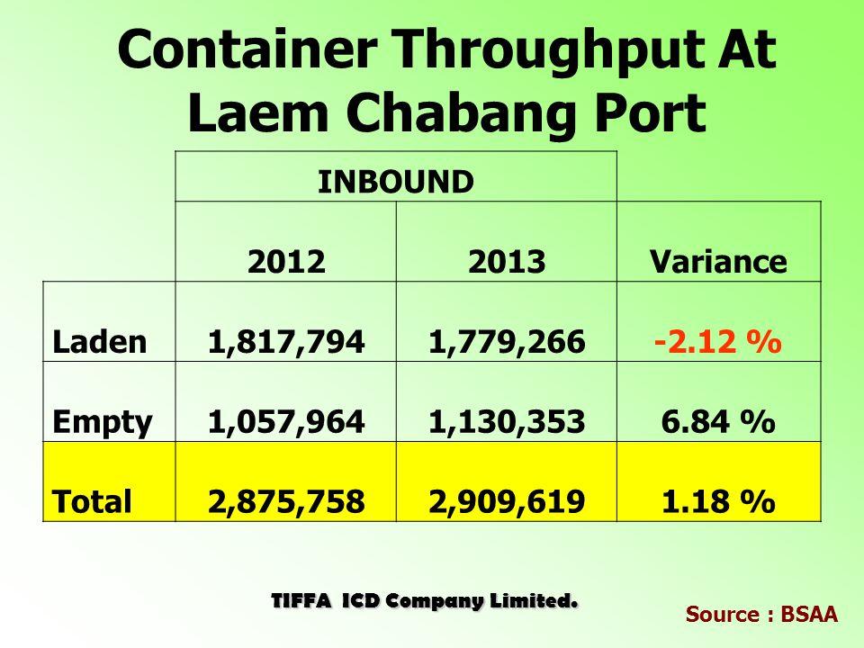 ICD Train & Truck Sharing Jan Mar May Jul Sep Nov Jan TRUCK TRAIN Volume (TEUs) 20132014 10% 20% 30% 40% 50% 60% 70% 80% TIFFA ICD Company Limited.