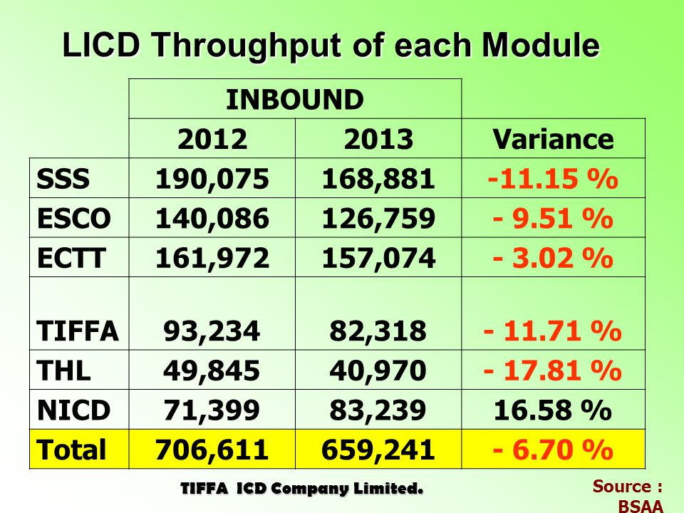 LICD Throughput of each Module 2013 TIFFA ICD Company Limited.