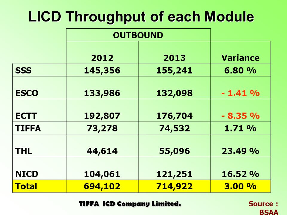 LICD Throughput of each Module TIFFA ICD Company Limited.