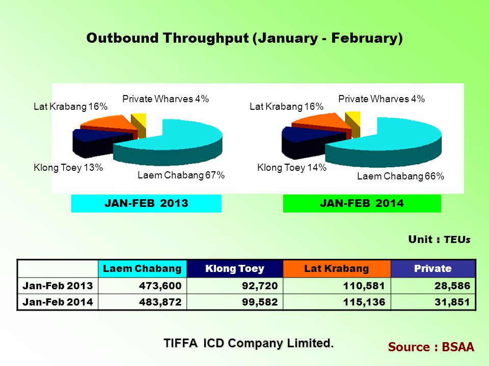 Inbound Throughput (January - February) Source : BSAA Laem ChabangKlong ToeyLat KrabangPrivate Jan-Feb 2013424,326133,879114,90129,988 Jan-Feb 2014438,360120,66898,03234,611 Unit : TEUs Laem Chabang 61% JAN-FEB 2013JAN-FEB 2014 Laem Chabang 63% Klong Toey 19%Klong Toey 18% Lat Krabang 16%Lat Krabang 14% Private Wharves 4%Private Wharves 5% JAN-FEB 2013JAN-FEB 2014 TIFFA ICD Company Limited.