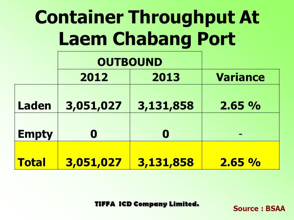 Container Throughput at Bangkok Port ( Klong Toey) TIFFA ICD Company Limited. Source : BSAA