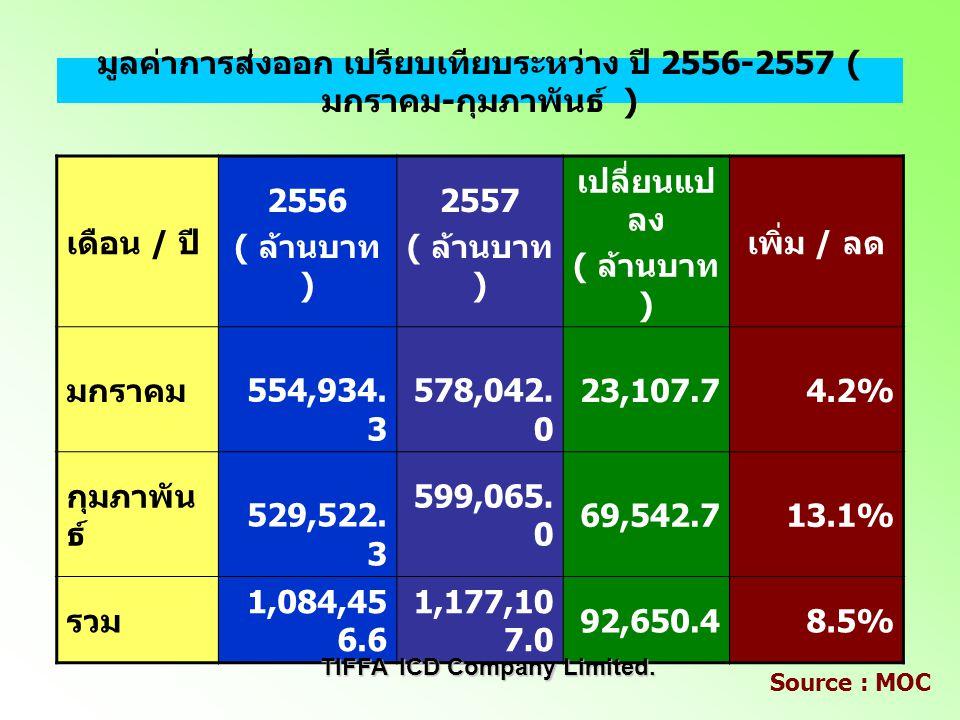 มูลค่าการนำเข้า เปรียบเทียบระหว่าง ปี 2556-2557 ( มกราคม - กุมภาพันธ์ ) เดือน / ปี 2556 ( ล้านบาท ) 2557 ( ล้านบาท ) เปลี่ยนแป ลง ( ล้านบาท ) เพิ่ม /