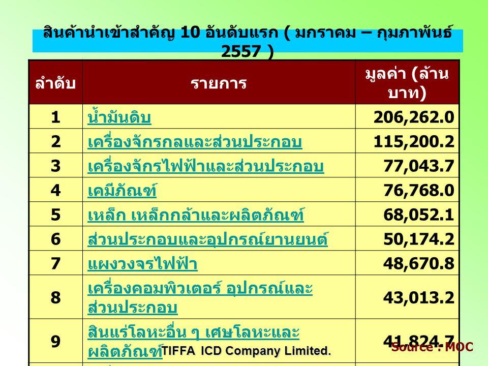 เดือน / ปี 2556 ( ล้านบาท ) 2557 ( ล้านบาท ) เปลี่ยนแป ลง ( ล้านบาท ) เพิ่ม / ลด มกราคม 554,934. 3 578,042. 0 23,107.74.2% กุมภาพัน ธ์ 529,522. 3 599,
