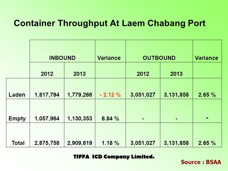 INBOUNDVarianceOUTBOUNDVariance 20122013 20122013 Laden1,817,7941,779,266- 2.12 %3,051,0273,131,8582.65 % Empty1,057,9641,130,3536.84 %-- - Total2,875,7582,909,6191.18 %3,051,0273,131,8582.65 % Container Throughput At Laem Chabang Port TIFFA ICD Company Limited.