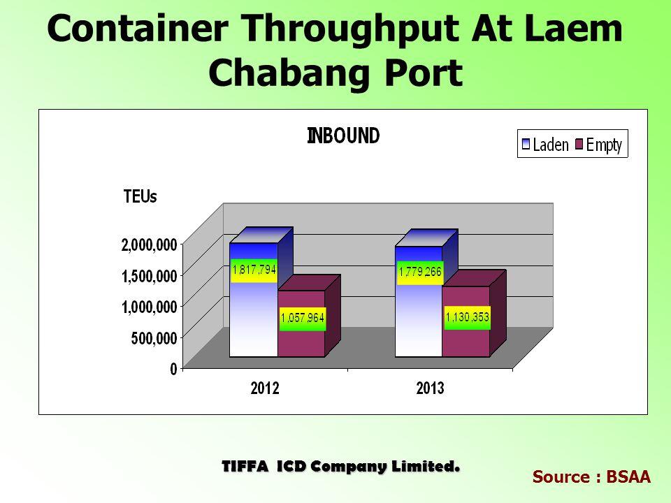 Inbound Throughput (January - February) Source : BSAA Laem ChabangKlong ToeyLat KrabangPrivate Jan-Feb 2013424,326133,879114,90129,988 Jan-Feb 2014438,360120,66898,03234,611 Unit : TEUs Laem Chabang 61% JAN-FEB 2013JAN-FEB 2014 Laem Chabang 63% Klong Toey 19%Klong Toey 18% Lat Krabang 16%Lat Krabang 14% Private Wharves 4%Private Wharves 5% JAN-FEB 2013JAN-FEB 2014 TIFFA ICD Company Limited.