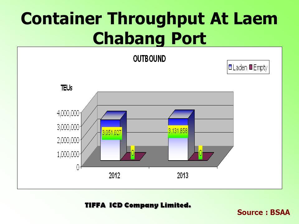 Outbound Throughput (January - February) Laem ChabangKlong ToeyLat KrabangPrivate Jan-Feb 2013473,60092,720110,58128,586 Jan-Feb 2014483,87299,582115,13631,851 Unit : TEUs Laem Chabang 67% JAN-AUG 2012JAN-AUG 2013 Laem Chabang 66% Klong Toey 13%Klong Toey 14% Lat Krabang 16% Private Wharves 4% JAN-FEB 2013JAN-FEB 2014 TIFFA ICD Company Limited.