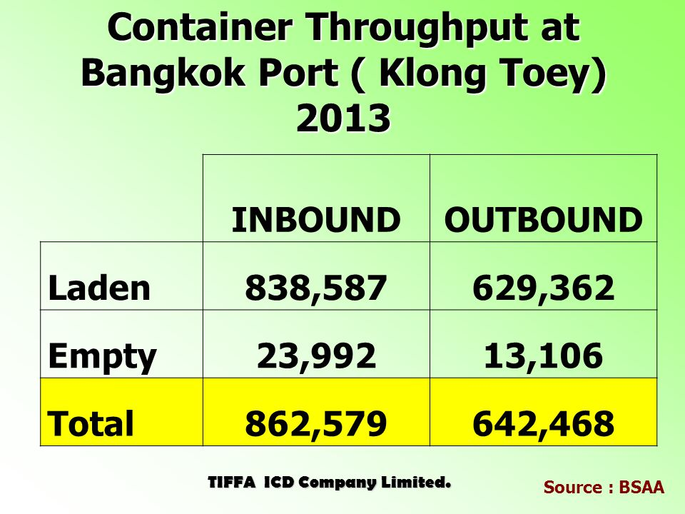 Container Throughput at Bangkok Port ( Klong Toey) 2013 INBOUNDOUTBOUND Laden838,587629,362 Empty23,99213,106 Total862,579642,468 TIFFA ICD Company Limited.