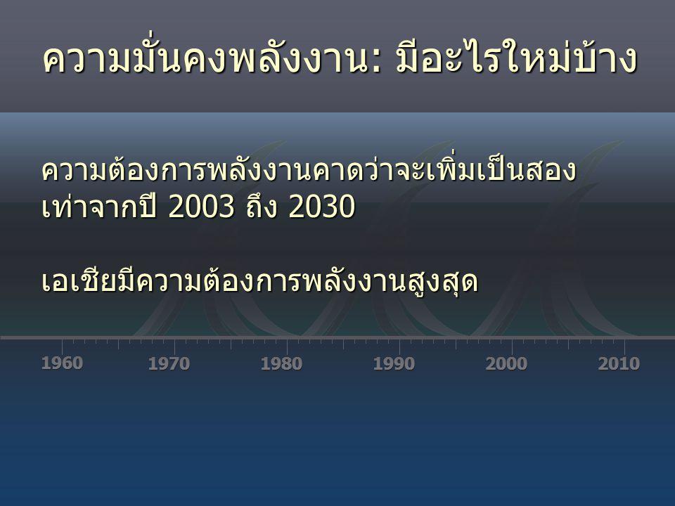 1960 19701980199020002010 ความต้องการพลังงานคาดว่าจะเพิ่มเป็นสอง เท่าจากปี 2003 ถึง 2030 ความต้องการพลังงานคาดว่าจะเพิ่มเป็นสอง เท่าจากปี 2003 ถึง 203