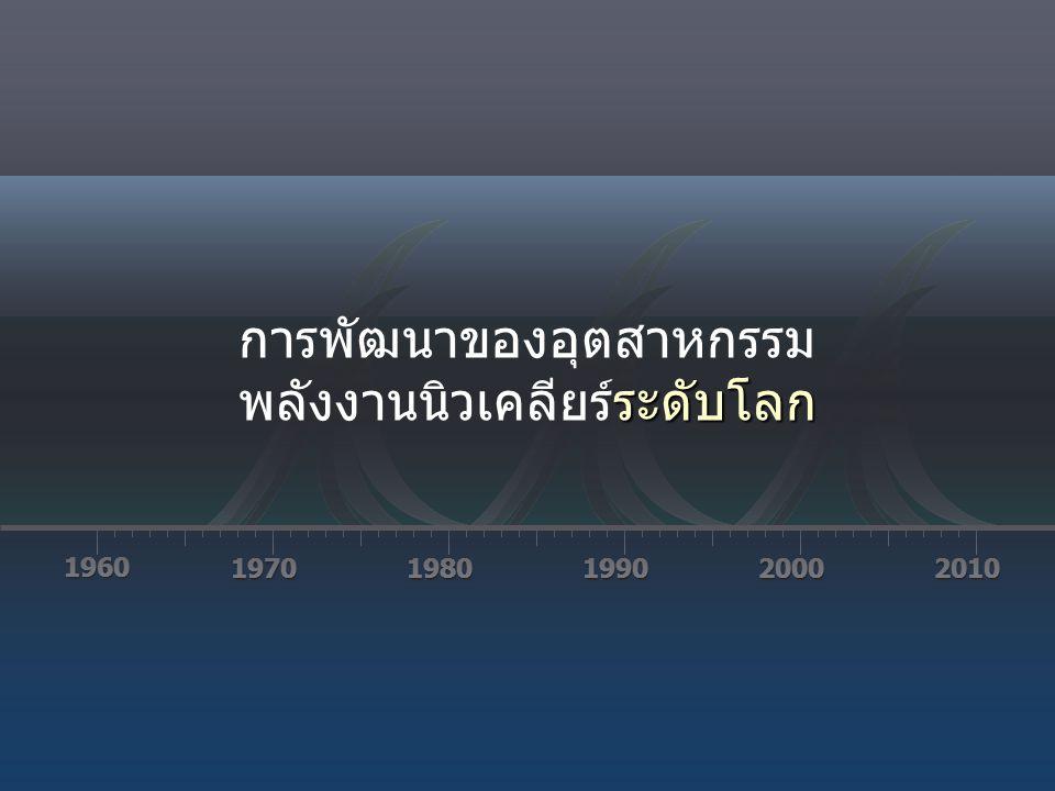 พลังงานนิวเคลียร์ในไทย 1960 19701980199020002010 1977 1977 แรงต่อต้านจากทั่วโลกและในไทยทำให้ต้องยกเลิก โครงการ Thailand's Nuclear Program: 1966-1997 WISE News Communique (1997) http://www10.antenna.nl/wise/index.html?http://www10.antenna.nl/wise/473/4692.html ชะงักงัน ล้มเหลว