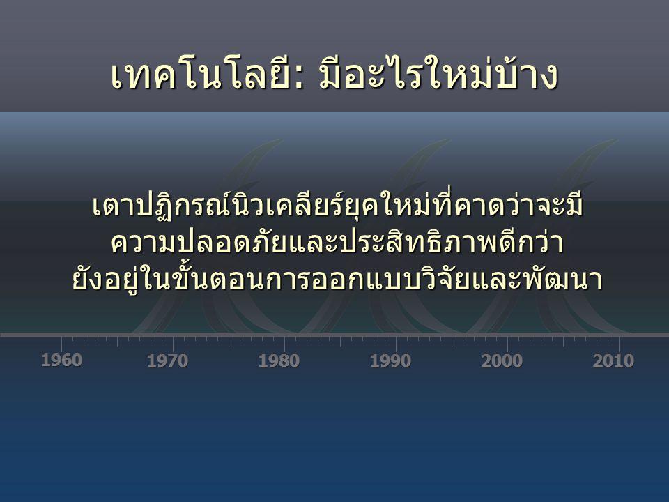 1960 19701980199020002010 เตาปฏิกรณ์นิวเคลียร์ยุคใหม่ที่คาดว่าจะมีความปลอดภัยและประสิทธิภาพดีกว่ายังอยู่ในขั้นตอนการออกแบบวิจัยและพัฒนา เทคโนโลยี: มีอ