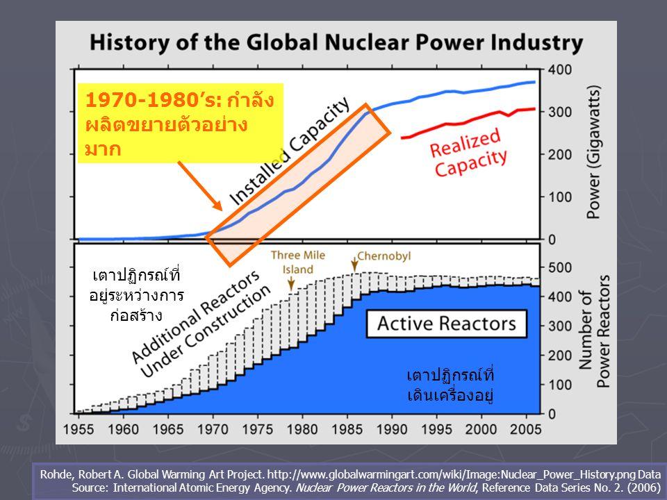 Rohde, Robert A. Global Warming Art Project. http://www.globalwarmingart.com/wiki/Image:Nuclear_Power_History.png Data Source: International Atomic En