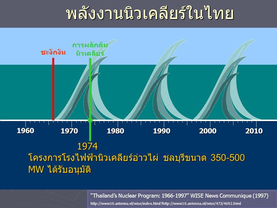 """พลังงานนิวเคลียร์ในไทย 1960 19701980199020002010 1974 1974 โครงการโรงไฟฟ้านิวเคลียร์อ่าวไผ่ ชลบุรีขนาด 350-500 MW ได้รับอนุมัติ """"Thailand's Nuclear Pr"""