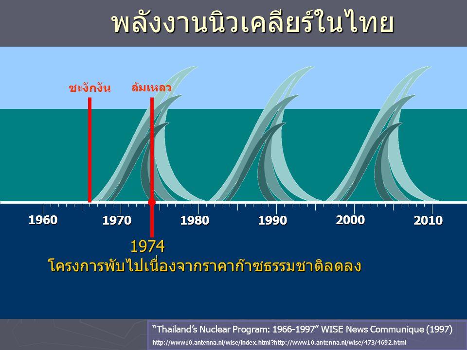 """พลังงานนิวเคลียร์ในไทย 1960 197019801990 2000 2010 1974 1974โครงการพับไปเนื่องจากราคาก๊าซธรรมชาติลดลง """"Thailand's Nuclear Program: 1966-1997"""" WISE New"""