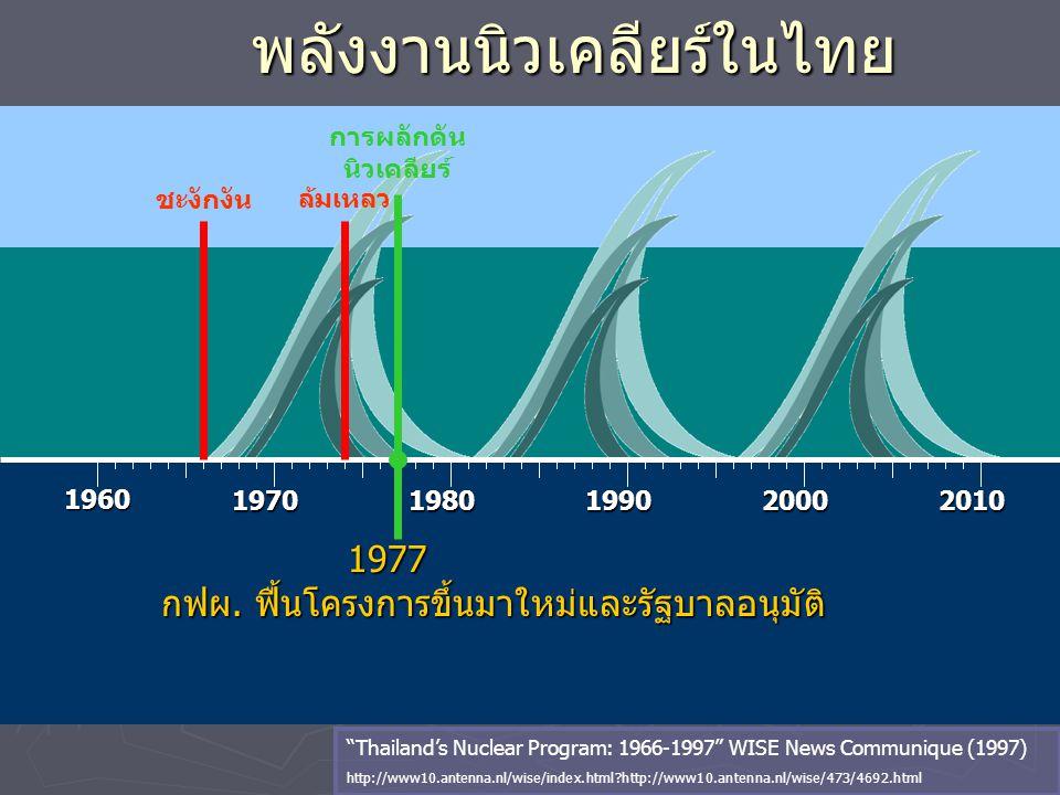 """พลังงานนิวเคลียร์ในไทย 1960 19701980199020002010 1977 1977 กฟผ. ฟื้นโครงการขึ้นมาใหม่และรัฐบาลอนุมัติ """"Thailand's Nuclear Program: 1966-1997"""" WISE New"""