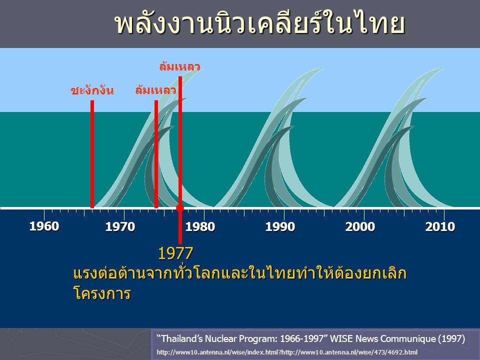 """พลังงานนิวเคลียร์ในไทย 1960 19701980199020002010 1977 1977 แรงต่อต้านจากทั่วโลกและในไทยทำให้ต้องยกเลิก โครงการ """"Thailand's Nuclear Program: 1966-1997"""""""