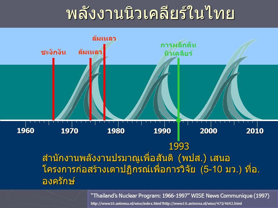 พลังงานนิวเคลียร์ในไทย 1960 19701980199020002010 1993 1993 สำนักงานพลังงานปรมาณูเพื่อสันติ (พปส.) เสนอ โครงการก่อสร้างเตาปฏิกรณ์เพื่อการวิจัย (5-10 มว