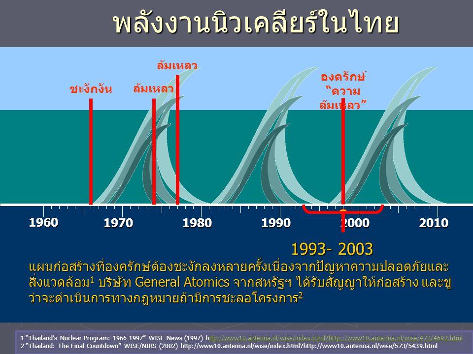 พลังงานนิวเคลียร์ในไทย 1960 19701980199020002010 1993- 2003 1993- 2003 แผนก่อสร้างที่องครักษ์ต้องชะงักลงหลายครั้งเนื่องจากปัญหาความปลอดภัยและ สิ่งแวดล