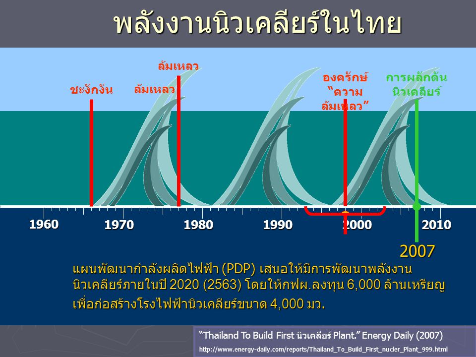 """พลังงานนิวเคลียร์ในไทย """"Thailand To Build First นิวเคลียร์ Plant."""" Energy Daily (2007) http://www.energy-daily.com/reports/Thailand_To_Build_First_nuc"""
