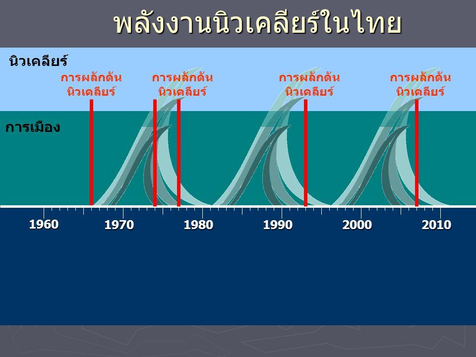 นิวเคลียร์ พลังงานนิวเคลียร์ในไทย 1960 19701980199020002010 การผลักดัน นิวเคลียร์ การเมือง การผลักดัน นิวเคลียร์