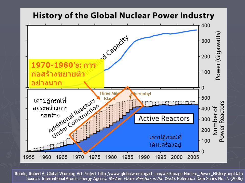ช่วงถดถอย มีการยกเลิกคำสั่งซื้อ โรงไฟฟ้านิวเคลียร์มากกว่า 2 ใน 3 1 1 50 Years of Nuclear Energy (PDF).