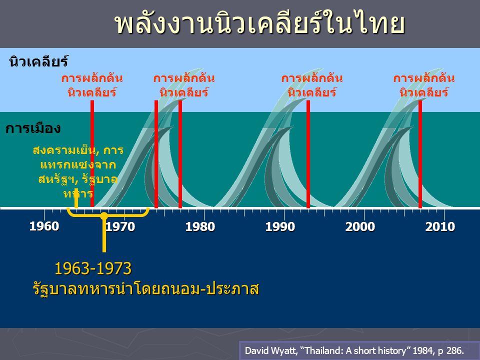 นิวเคลียร์ พลังงานนิวเคลียร์ในไทย 1960 19701980199020002010 การผลักดัน นิวเคลียร์ การเมือง การผลักดัน นิวเคลียร์ 1963-1973 1963-1973รัฐบาลทหารนำโดยถนอ