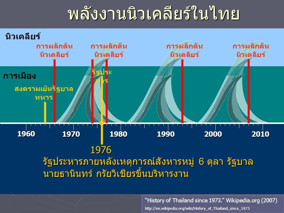 นิวเคลียร์ พลังงานนิวเคลียร์ในไทย 1960 19701980199020002010 การผลักดัน นิวเคลียร์ การเมือง การผลักดัน นิวเคลียร์ 1976 1976 รัฐประหารภายหลังเหตุการณ์สั