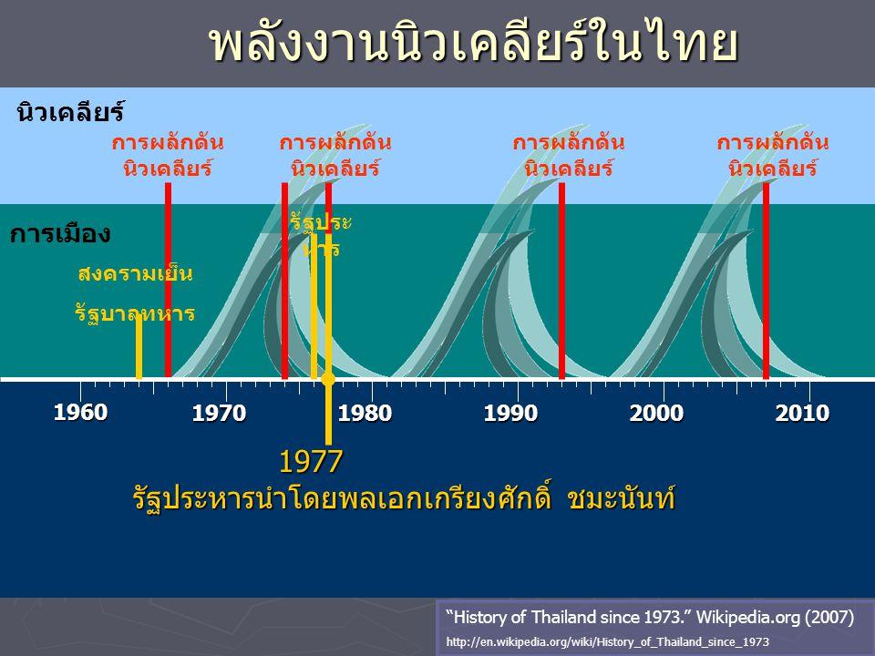 นิวเคลียร์ พลังงานนิวเคลียร์ในไทย 1960 19701980199020002010 การผลักดัน นิวเคลียร์ การเมือง การผลักดัน นิวเคลียร์ 1977 1977 รัฐประหารนำโดยพลเอกเกรียงศั