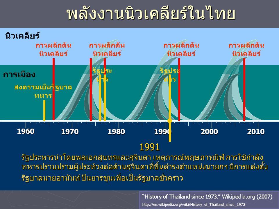 นิวเคลียร์ พลังงานนิวเคลียร์ในไทย 1960 19701980199020002010 การผลักดัน นิวเคลียร์ การเมือง การผลักดัน นิวเคลียร์ 1991 1991 รัฐประหารนำโดยพลเอกสุนทรและ