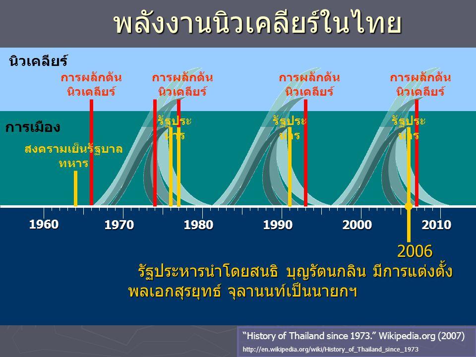นิวเคลียร์ พลังงานนิวเคลียร์ในไทย 1960 19701980199020002010 การผลักดัน นิวเคลียร์ การเมือง การผลักดัน นิวเคลียร์ 2006 2006 รัฐประหารนำโดยสนธิ บุญรัตนก